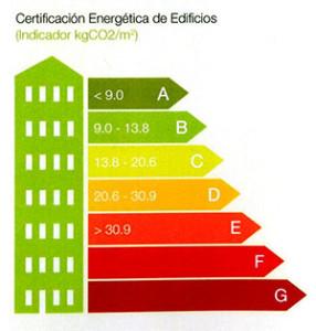 Certificación Energética de su Edificio